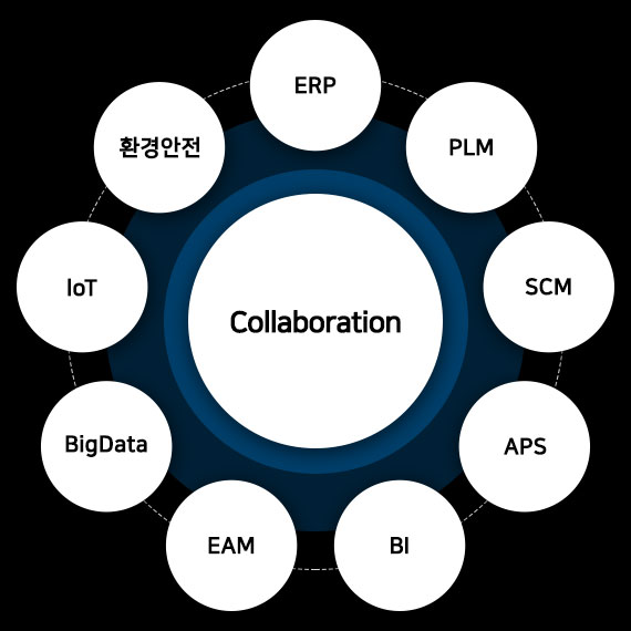 Collaboration(ERP/PLM/SCM/APS/BI/EAM/BigData/IoT/환경안전)